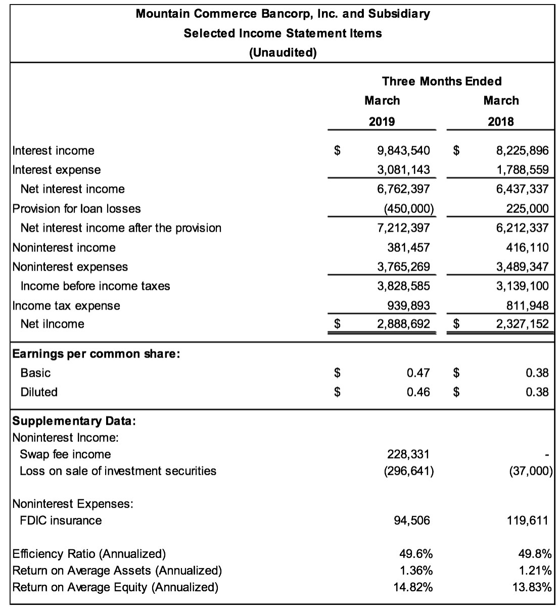 Mountain Commerce Bancorp, Inc  Reports Strong Q1 2019