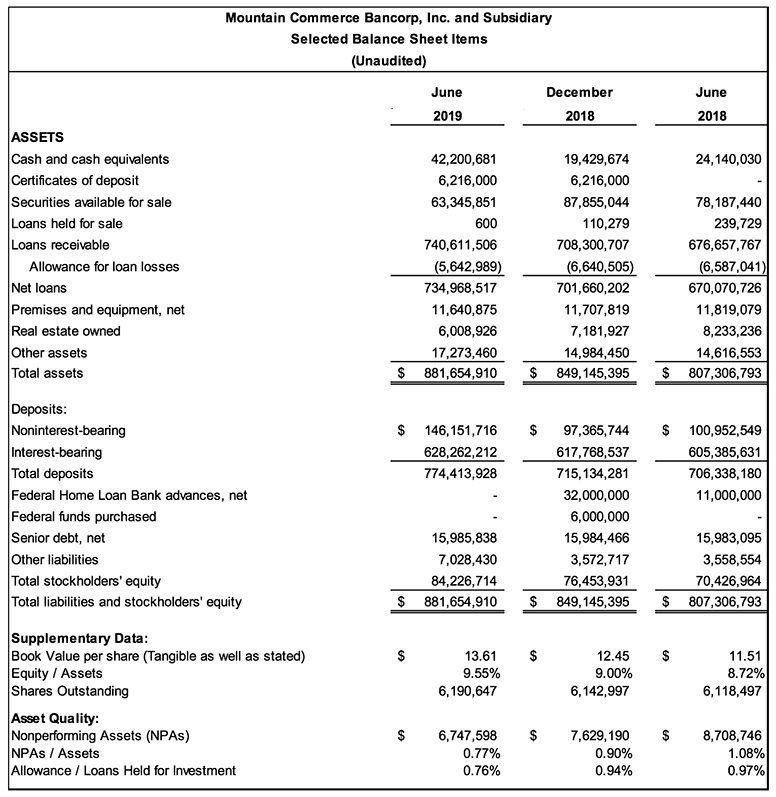 MCB 2Q 2019 Balance Sheet