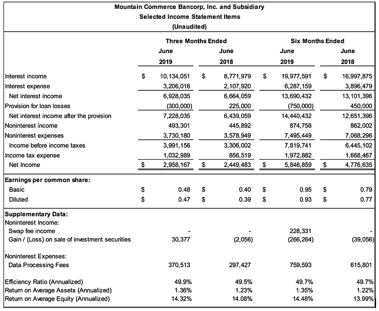 MCB 2Q 2019 Income Statement